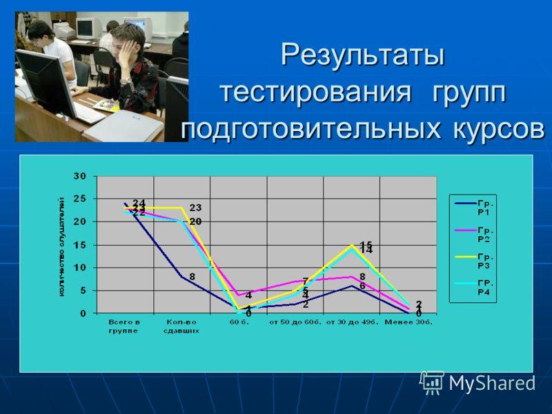 Результаты тестирования групп подготовительных курсов