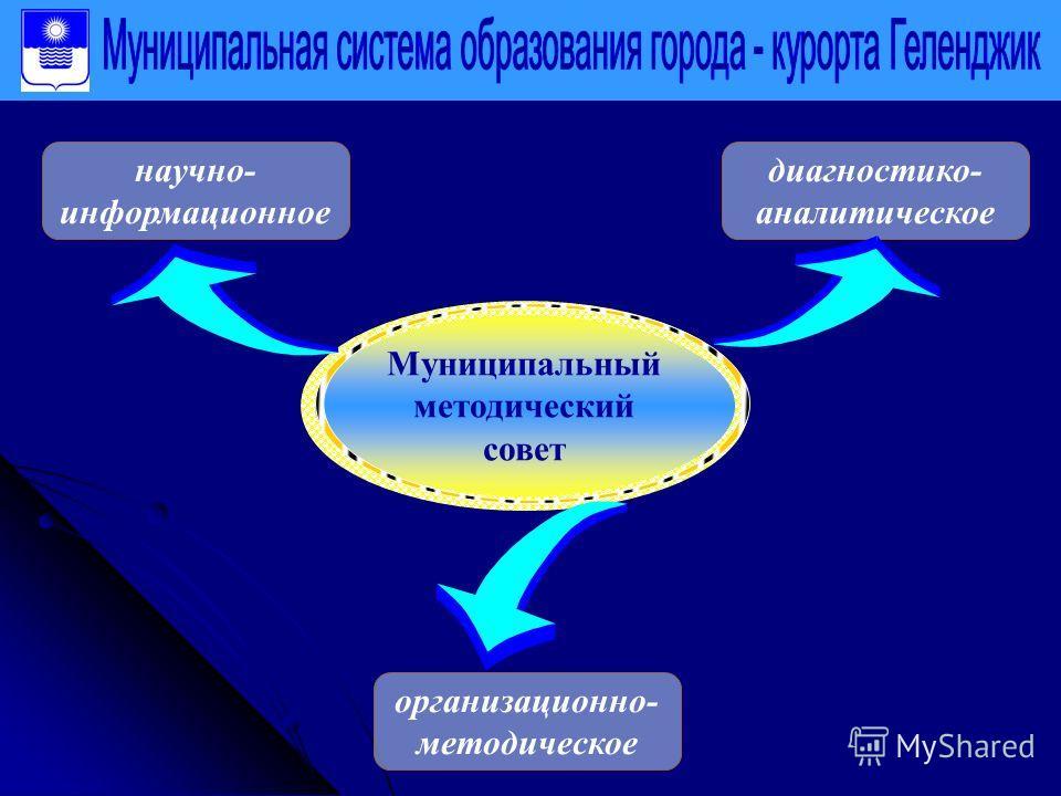 Муниципальный методический совет научно- информационное диагностика- аналитическое организационно- методическое