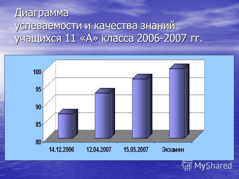Диаграмма успеваемости и качества знаний учащихся 11 «А» класса 2006-2007 гг.