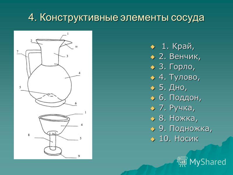 4. Конструктивные элементы сосуда 1. Край, 1. Край, 2. Венчик, 2. Венчик, 3. Горло, 3. Горло, 4. Тулово, 4. Тулово, 5. Дно, 5. Дно, 6. Поддон, 6. Поддон, 7. Ручка, 7. Ручка, 8. Ножка, 8. Ножка, 9. Подножка, 9. Подножка, 10. Носик 10. Носик