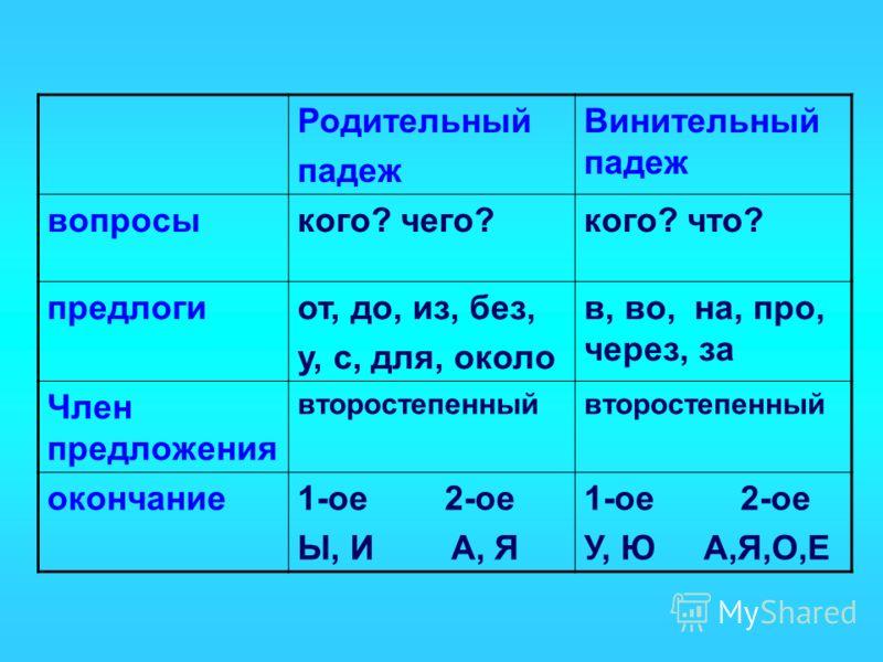 Родительный падеж Винительный падеж вопросыкого? чего?кого? что? предлогиот, до, из, без, у, с, для, около в, во, на, про, через, за Член предложения второстепенный окончание1-ое 2-ое Ы, И А, Я 1-ое 2-ое У, Ю А,Я,О,Е