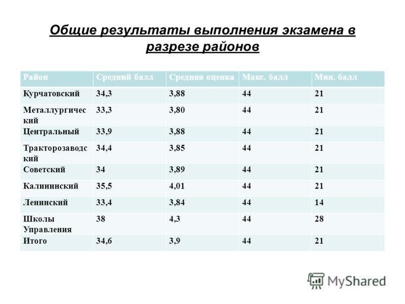 Общие результаты выполнения экзамена в разрезе районов РайонСредний баллСредняя оценкаМакс. баллМин. балл Курчатовский34,33,884421 Металлургичес кий 33,33,804421 Центральный33,93,884421 Тракторозаводс кий 34,43,854421 Советский343,894421 Калининский3