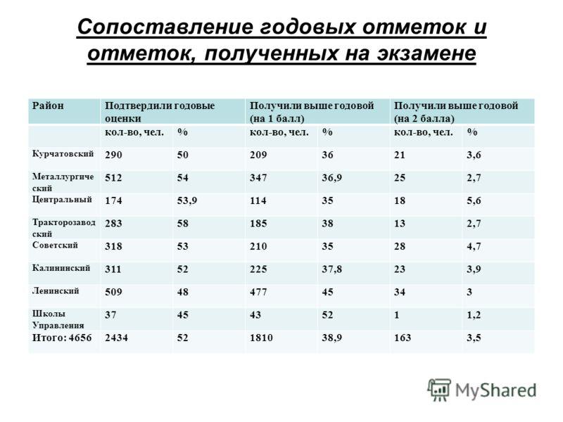 Сопоставление годовых отметок и отметок, полученных на экзамене РайонПодтвердили годовые оценки Получили выше годовой (на 1 балл) Получили выше годовой (на 2 балла) кол-во, чел.% % % Курчатовский 2905020936213,6 Металлургиче ский 5125434736,9252,7 Це