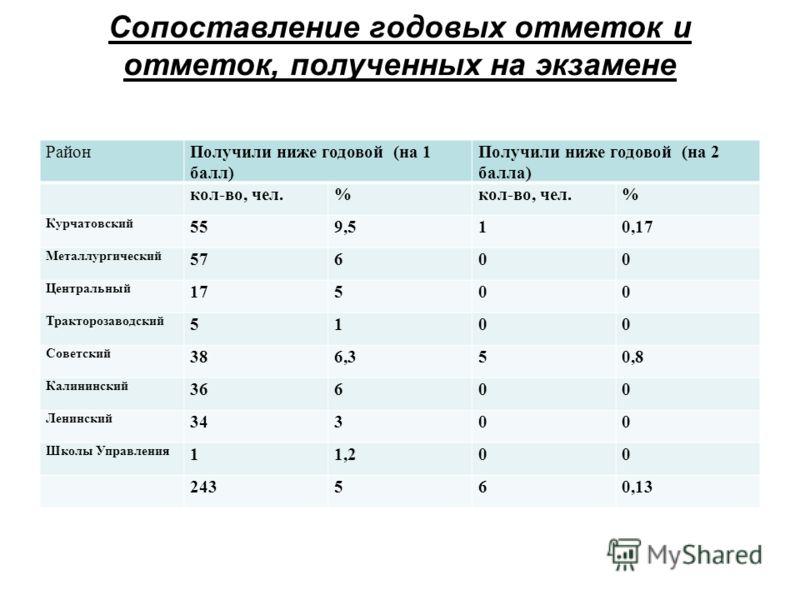 Сопоставление годовых отметок и отметок, полученных на экзамене РайонПолучили ниже годовой (на 1 балл) Получили ниже годовой (на 2 балла) кол-во, чел.% % Курчатовский 559,510,17 Металлургический 57600 Центральный 17500 Тракторозаводский 5100 Советски