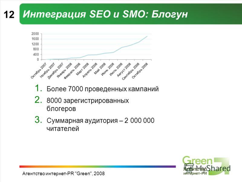 Агентство интернет-PR Green, 2008 Интеграция SEO и SMO: Блогун 1. Более 7000 проведенных кампаний 2. 8000 зарегистрированных блогеров 3. Суммарная аудитория – 2 000 000 читателей 12