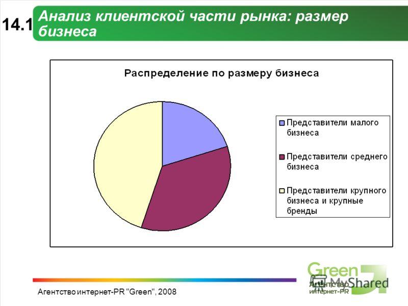 Агентство интернет-PR Green, 2008 Анализ клиентской части рынка: размер бизнеса 14.1