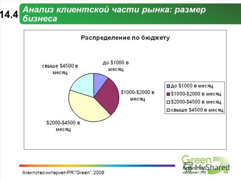 Агентство интернет-PR Green, 2008 Анализ клиентской части рынка: размер бизнеса 14.414.4