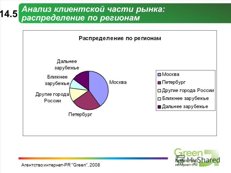 Агентство интернет-PR Green, 2008 Анализ клиентской части рынка: распределение по регионам 14.514.5