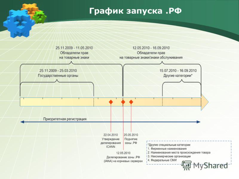 График запуска.РФ
