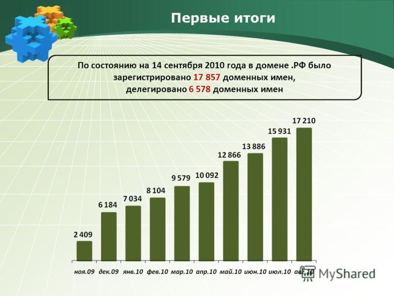 Первые итоги По состоянию на 14 сентября 2010 года в домене.РФ было зарегистрировано 17 857 доменных имен, делегировано 6 578 доменных имен