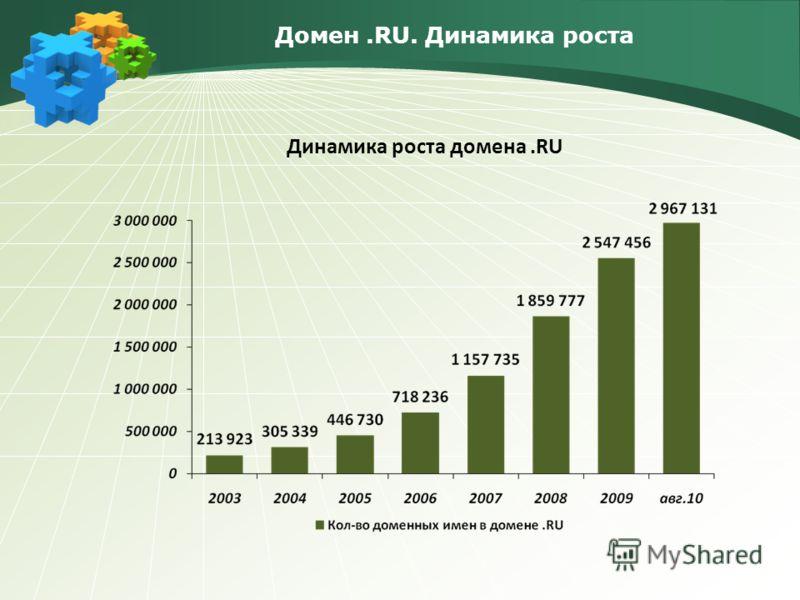Домен.RU. Динамика роста Динамика роста домена.RU
