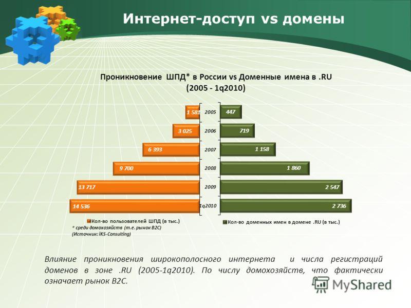 Проникновение ШПД* в России vs Доменные имена в.RU (2005 - 1q2010) Влияние проникновения широкополосного интернета и числа регистраций доменов в зоне.RU (2005-1q2010). По числу домохозяйств, что фактически означает рынок B2C.