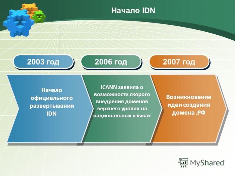 Начало IDN 2003 год 2006 год 2007 год Начало официального развертывания IDN ICANN заявила о возможности скорого внедрения доменов верхнего уровня на национальных языках Возникновение идеи создания домена.РФ