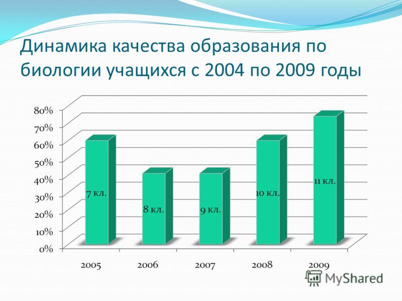 Динамика качества образования по биологии учащихся с 2004 по 2009 годы
