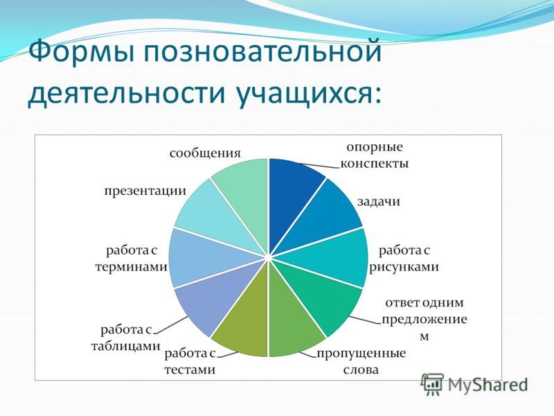 Формы познавательной деятельности учащихся: