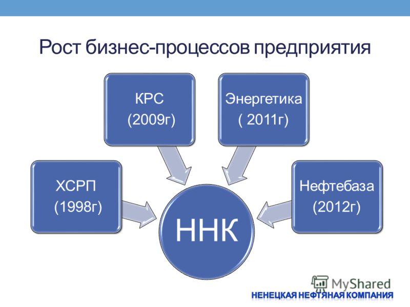 Рост бизнес-процессов предприятия ННК ХСРП (1998г) КРС (2009г) Энергетика ( 2011г) Нефтебаза (2012г)