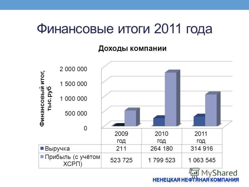 Финансовые итоги 2011 года