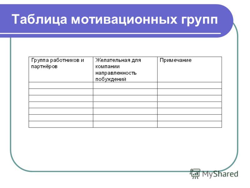 Таблица мотивационных групп