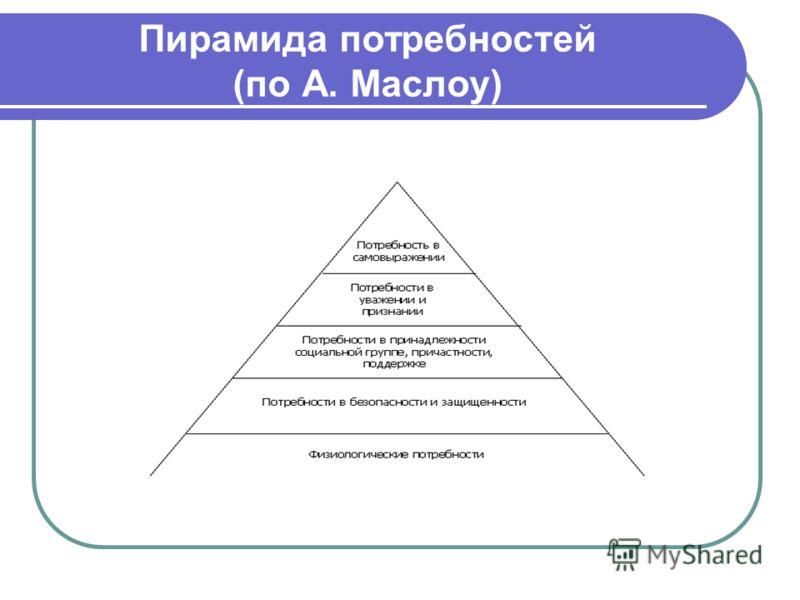 Пирамида потребностей (по А. Маслоу)