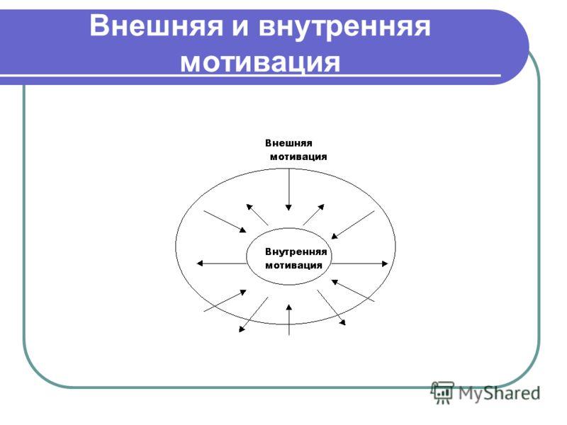 Внешняя и внутренняя мотивация