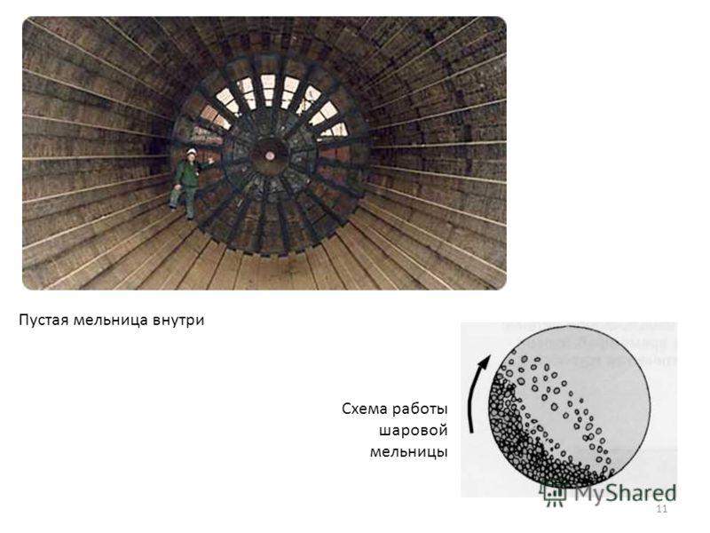 Пустая мельница внутри Схема работы шаровой мельницы 11