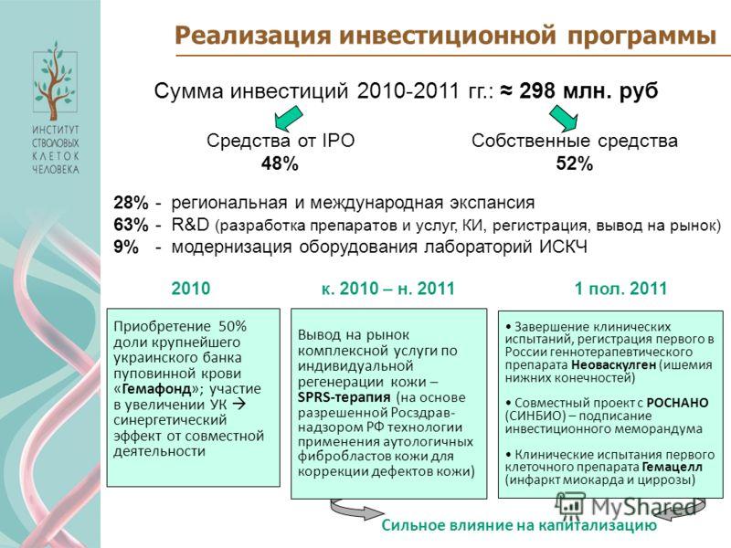 Реализация инвестиционной программы Сумма инвестиций 2010-2011 гг.: 298 млн. руб Средства от IPO 48% Собственные средства 52% 28% - региональная и международная экспансия 63% - R&D (разработка препаратов и услуг, КИ, регистрация, вывод на рынок) 9% -