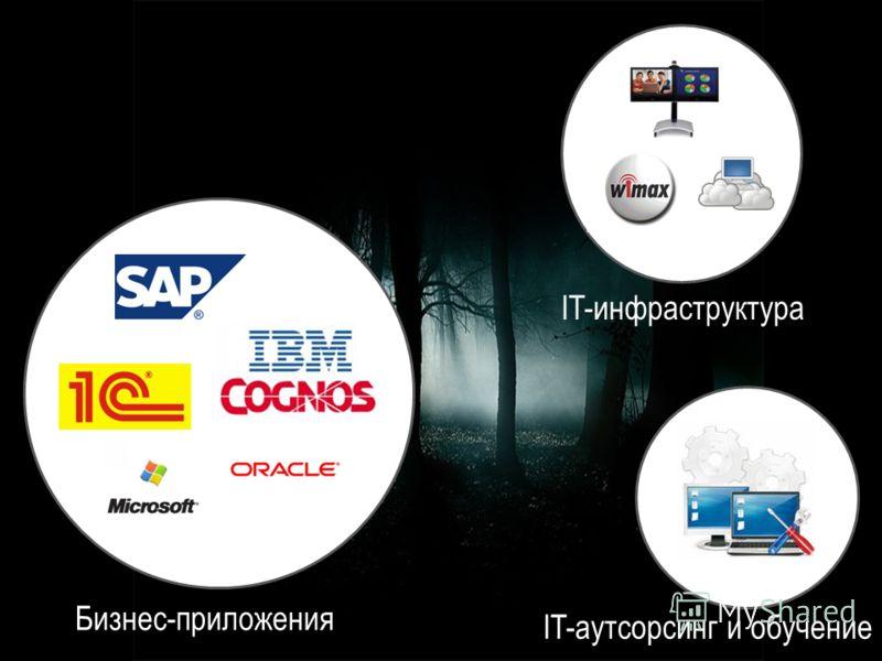 Бизнес-приложения IT-инфраструктура IT-аутсорсинг и обучение