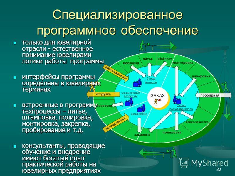 32 Специализированное программное обеспечение только для ювелирной отрасли - естественное понимание ювелирами логики работы программы только для ювелирной отрасли - естественное понимание ювелирами логики работы программы интерфейсы программы определ