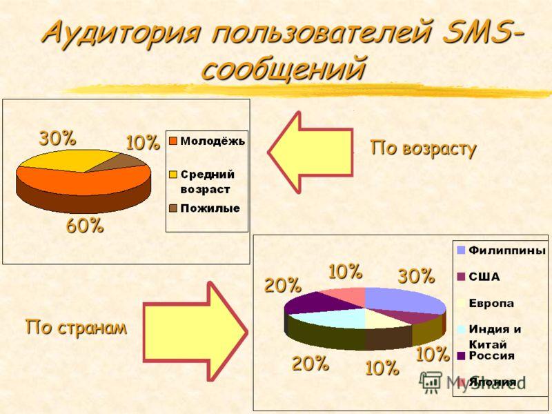 Аудитория пользователей SMS- сообщений 30% 10% 60% 20% 20% 30% 10% 10% 10% По возрасту По странам