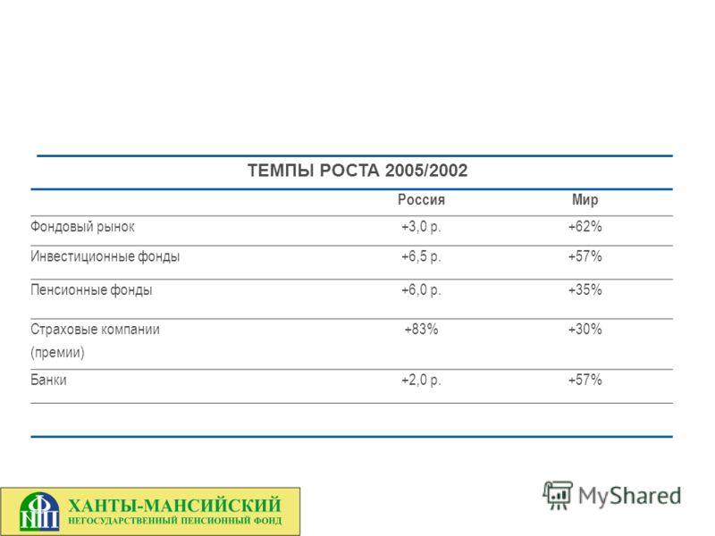 РоссияМир Фондовый рынок+3,0 р.+62% Инвестиционные фонды+6,5 р.+57% Пенсионные фонды+6,0 р.+35% Страховые компании (премии) +83%+30% Банки+2,0 р.+57% ТЕМПЫ РОСТА 2005/2002