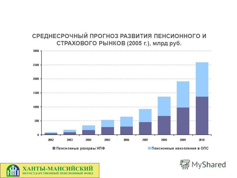 СРЕДНЕСРОЧНЫЙ ПРОГНОЗ РАЗВИТИЯ ПЕНСИОННОГО И СТРАХОВОГО РЫНКОВ (2005 г.), млрд руб.