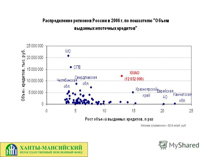 Москва (справочно) – 52,6 млрд. руб.
