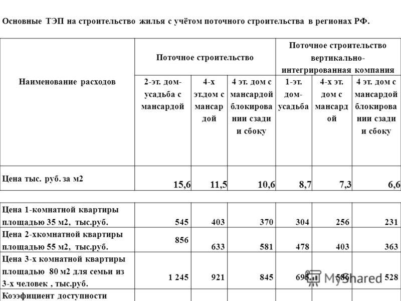 Основные ТЭП на строительство жилья с учётом поточного строительства в регионах РФ. Поточное строительство Поточное строительство вертикально- интегрированная компания Наименование расходов 2-эт. дом- усадьба с мансардой 4-х эт.дом с мансар дой 4 эт.