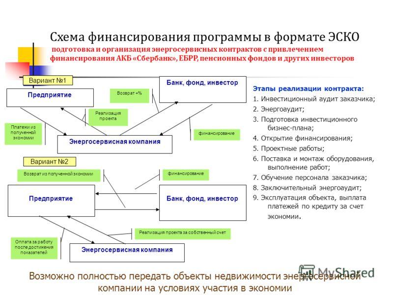 Схема финансирования программы
