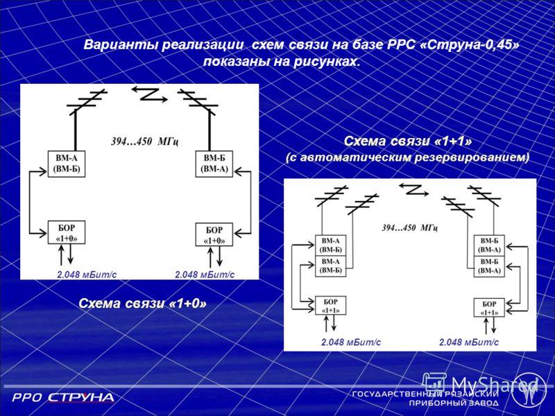 2.048 мБит/с Варианты реализации схем связи на базе РРС «Струна-0,45» показаны на рисунках. Схема связи «1+0» Схема связи «1+1» (с автоматическим резервированием) 2.048 мБит/с