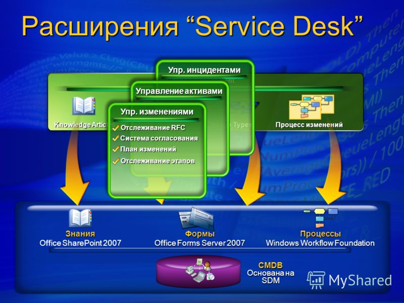 Change Management Knowledge Articles Change Forms Change Types Процесс изменений Расширения Service Desk CMDB Основана на SDM Формы Office Forms Server 2007 Знания Office SharePoint 2007Процессы Windows Workflow Foundation Упр. инцидентами Управление