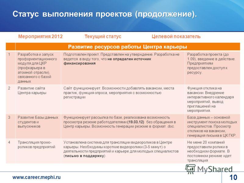 www.career.mephi.ru Статус выполнения проектов (продолжение). 10 Развитие ресурсов работы Центра карьеры 1Разработка и запуск профориентационного модуля для ЦКР (профкарьера в атомной отрасли), связанного с базой данных Подготовлен проект. Представле