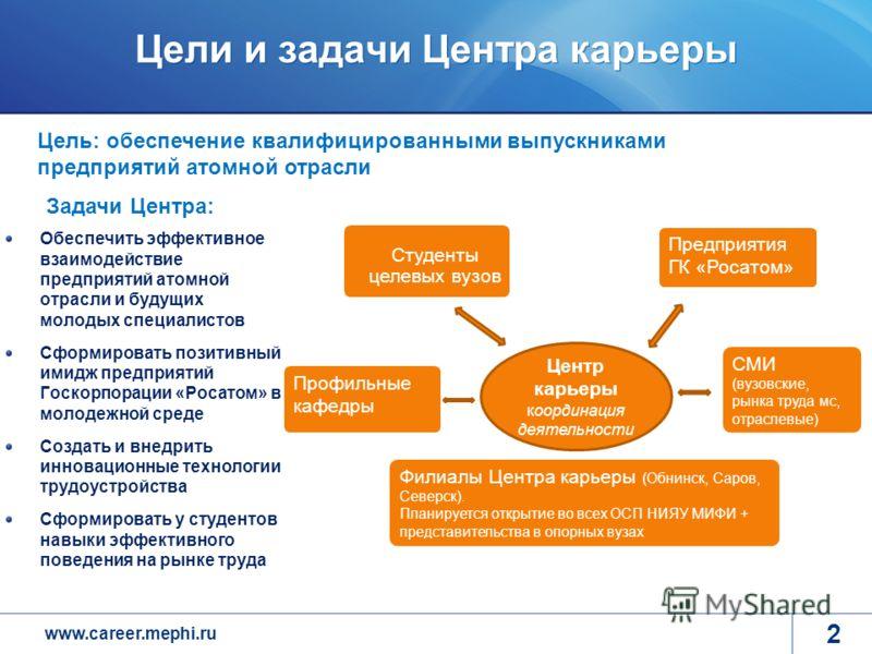 www.career.mephi.ru Цели и задачи Центра карьеры 2 Цель: обеспечение квалифицированными выпускниками предприятий атомной отрасли Обеспечить эффективное взаимодействие предприятий атомной отрасли и будущих молодых специалистов Сформировать позитивный
