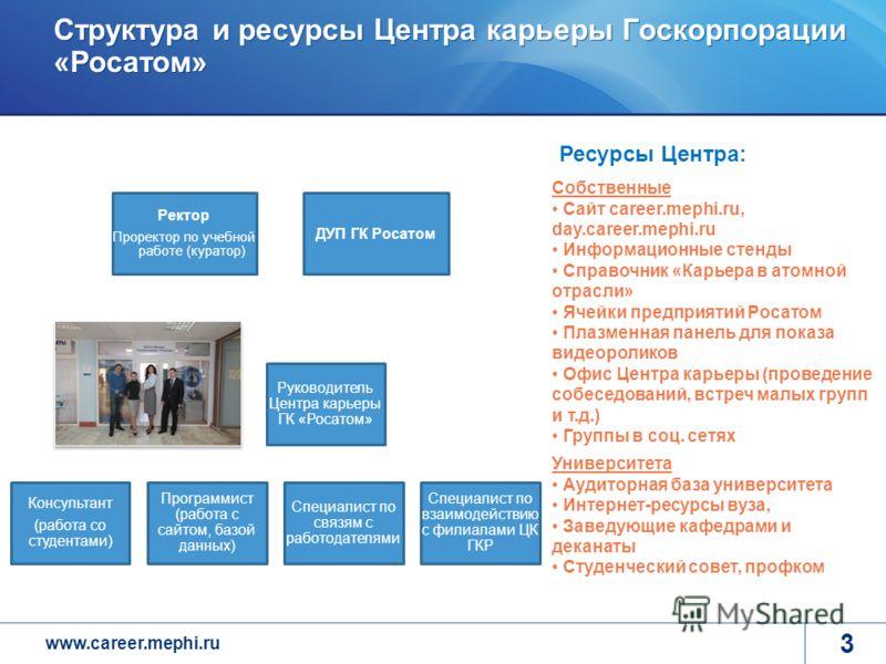 www.career.mephi.ru Структура и ресурсы Центра карьеры Госкорпорации «Росатом» 3 Руководитель Центра карьеры ГК «Росатом» Консультант (работа со студентами) Программист (работа с сайтом, базой данных) Специалист по связям с работодателями Специалист