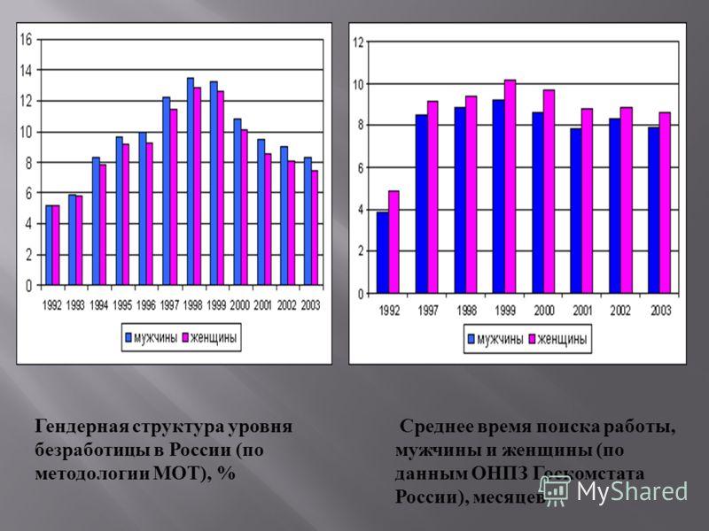 Среднее время поиска работы, мужчины и женщины ( по данным ОНПЗ Госкомстата России ), месяцев Гендерная структура уровня безработицы в России ( по методологии МОТ ), %