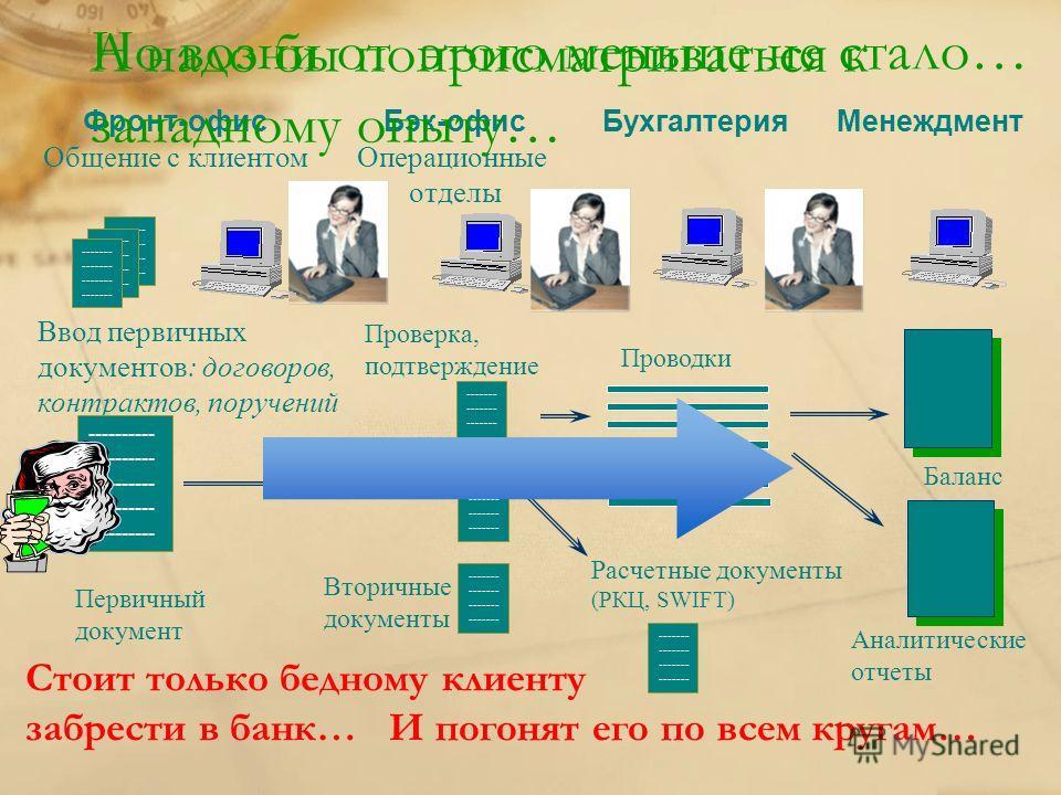 Фронт-офис Общение с клиентом Бэк-офис Операционные отделы Бухгалтерия Менеждмент ------- Ввод первичных документов: договоров, контрактов, поручений Проверка, подтверждение ---------- ------- Первичный документ Вторичные документы Расчетные документ