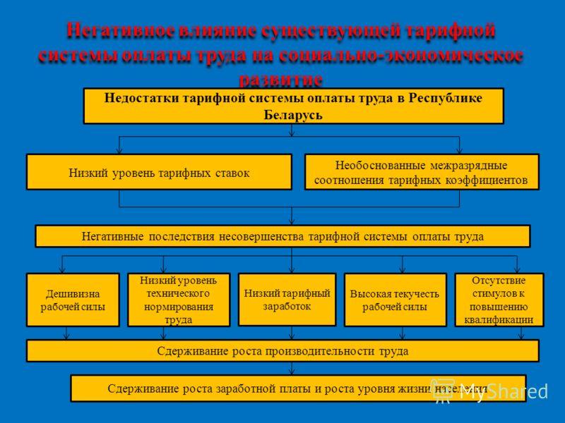 Негативное влияние существующей тарифной системы оплаты труда на социально-экономическое развитие Недостатки тарифной системы оплаты труда в Республике Беларусь Низкий уровень тарифных ставок Необоснованные межразрядные соотношения тарифных коэффицие