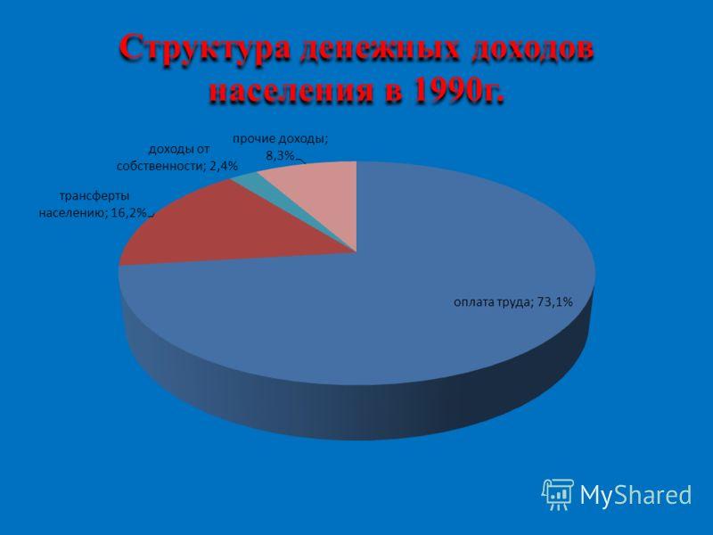 Структура денежных доходов населения в 1990г.