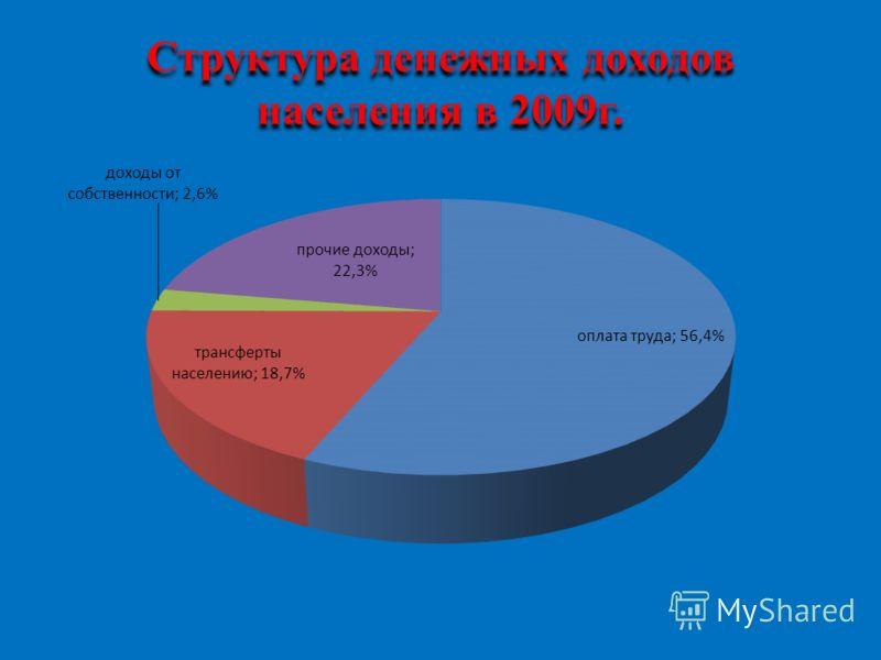Структура денежных доходов населения в 2009г.