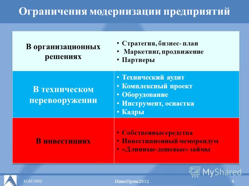 12.07.2012 Концепция УДЦ Ограничения модернизации предприятий ИнноПром 2012 4