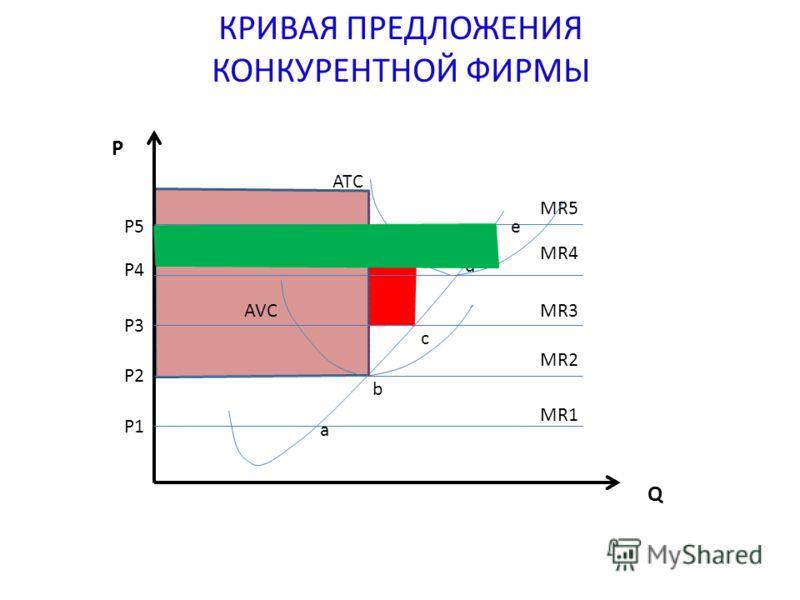 КРИВАЯ ПРЕДЛОЖЕНИЯ КОНКУРЕНТНОЙ ФИРМЫ a b c d e Q P P5 P4 P3 P2 P1 MR1 MR2 MR3 MR4 MR5 AVC ATC