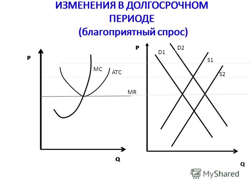 ИЗМЕНЕНИЯ В ДОЛГОСРОЧНОМ ПЕРИОДЕ (благоприятный спрос) P Q D1 D2 S1 S2 MR ATC P Q ИЗМЕНЕНИЯ В ДОЛГОСРОЧНОМ ПЕРИОДЕ (благоприятный спрос) P Q MC P Q