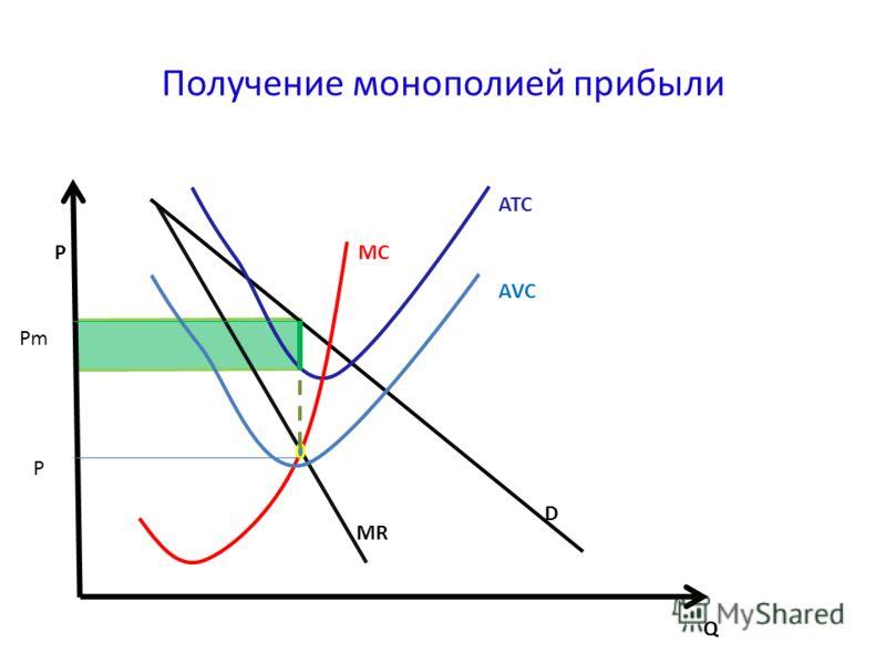 Получение монополией прибыли D MR Q PMC ATC AVC Pm P
