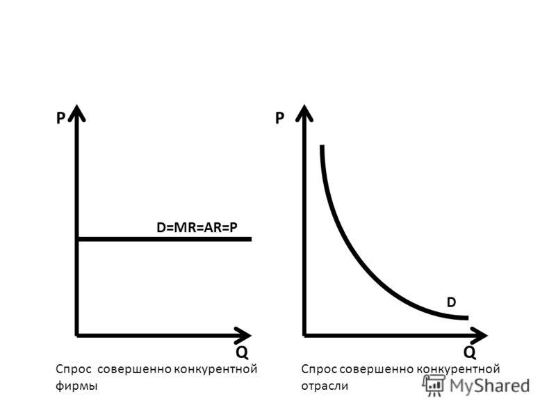 Q PP Q D=MR=AR=P D Спрос совершенно конкурентной фирмы Спрос совершенно конкурентной отрасли