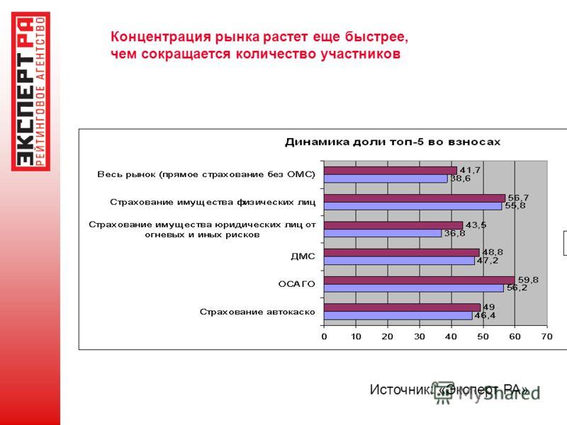 Источник: «Эксперт РА» Концентрация рынка растет еще быстрее, чем сокращается количество участников